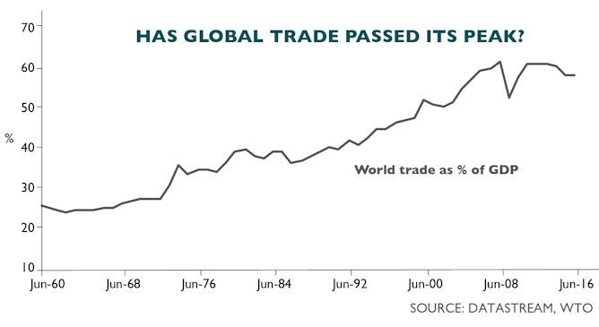 us-election-global-trade-graph