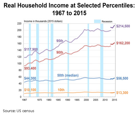 Image of Real Household Income graph