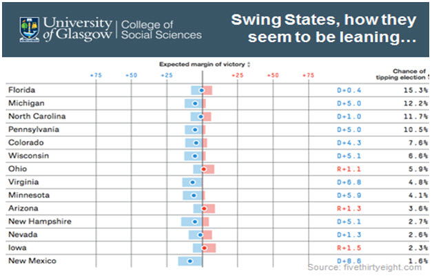 Image of graph showing Swing States, how they seem to be leaning