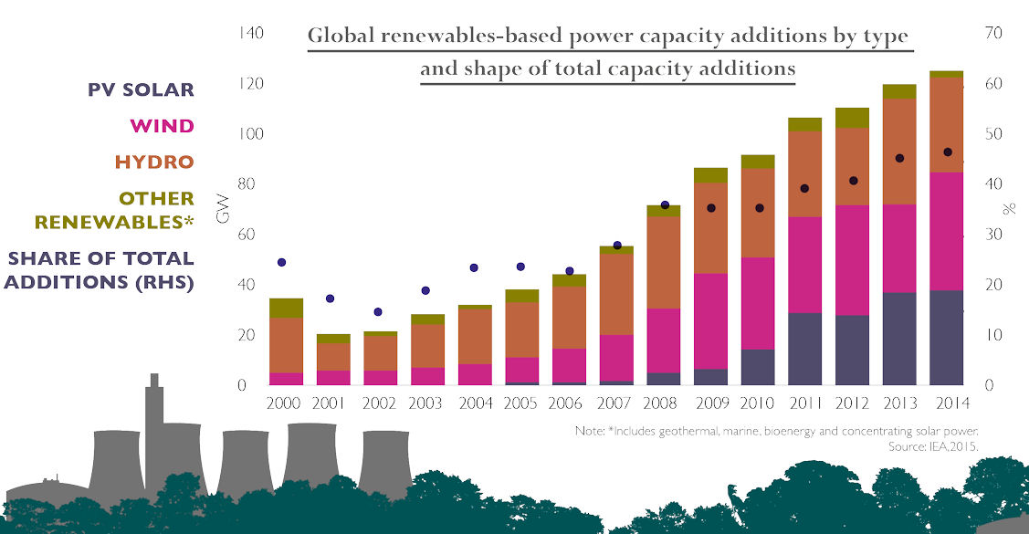 global-renewables-based-power-capacity-additions-by-type-and-shape-of-total-capacity-additions