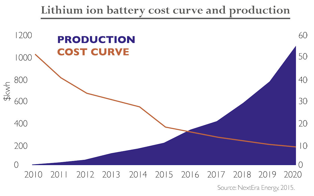 lithium-ion-battery-cost-curve-and-production