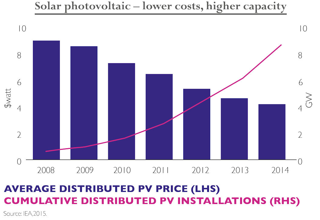 solar-photovoltaic-lower-costs-higher-capacity