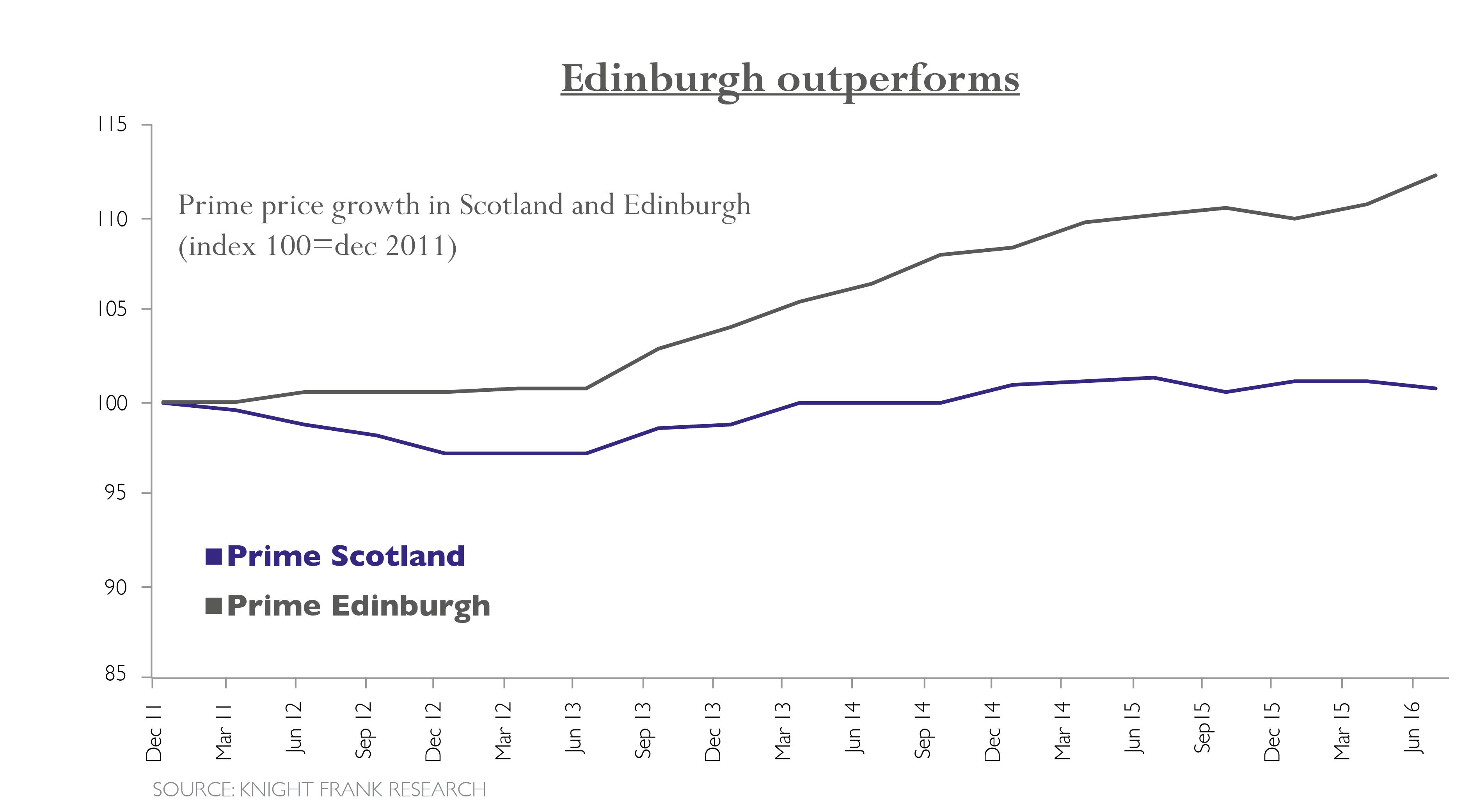 adam-real-estate-graph-scotland