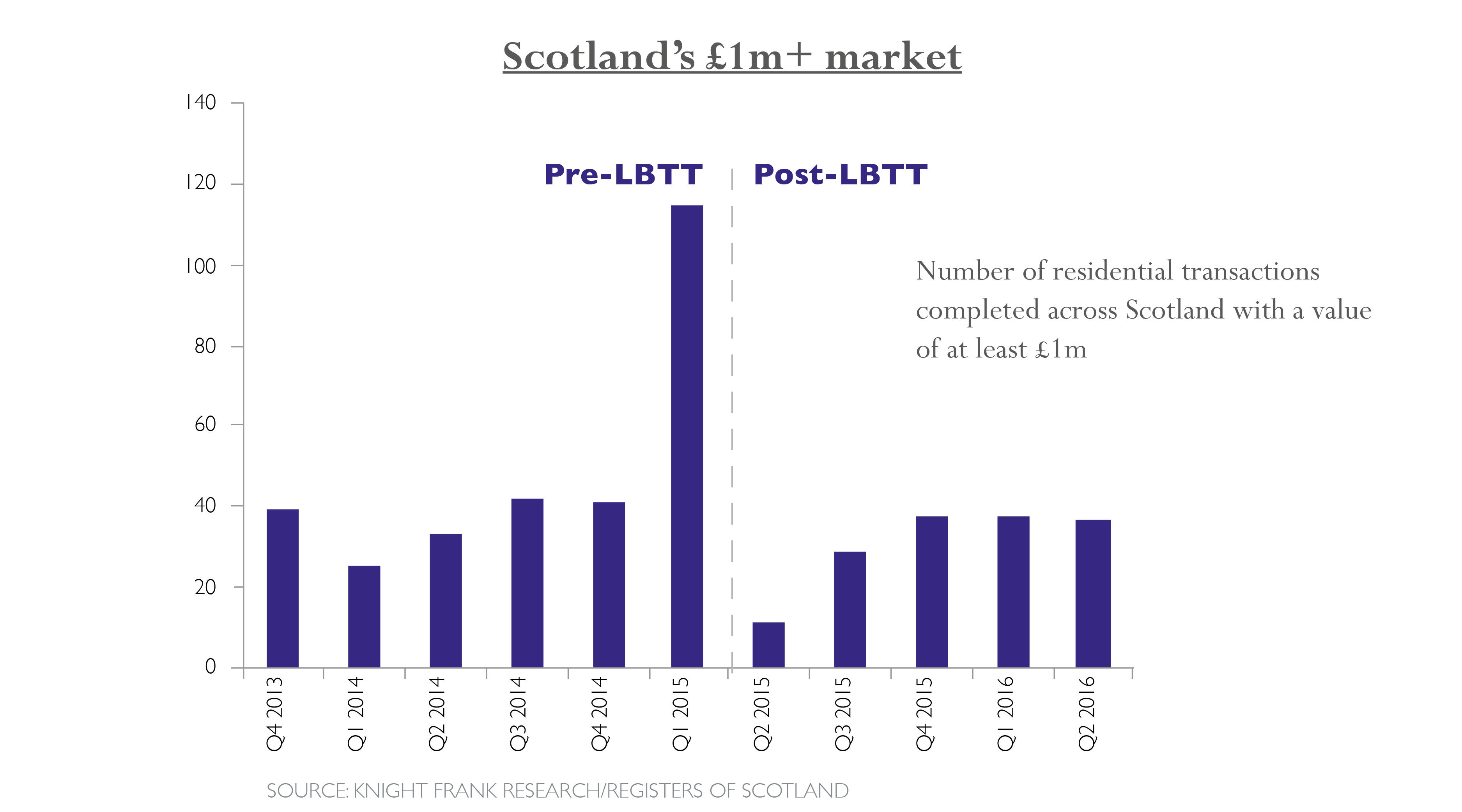 adam-real-estate-scotland1m-market